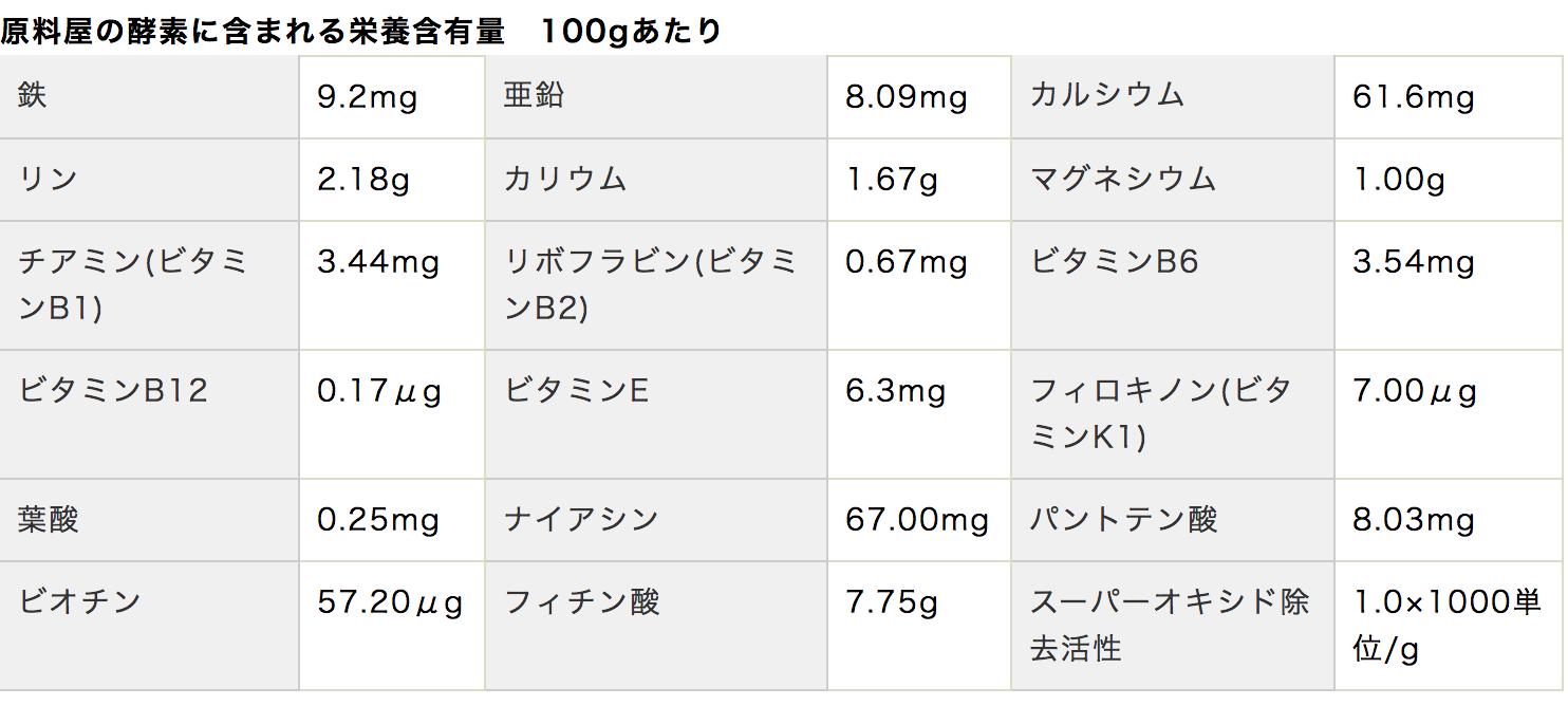 栄養含有量