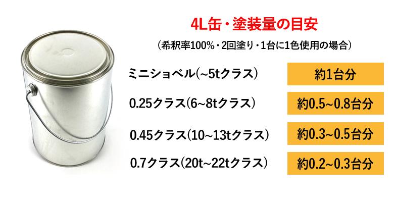 4L缶・塗装量の目安
