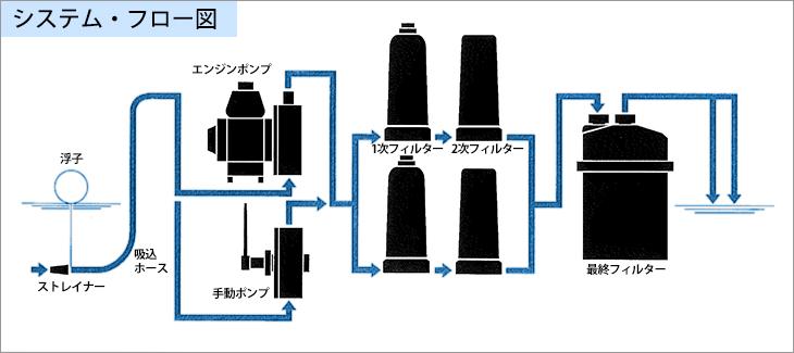 システム・フロー図(CYGNUS-35)