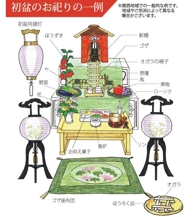 方 初盆 の 飾り