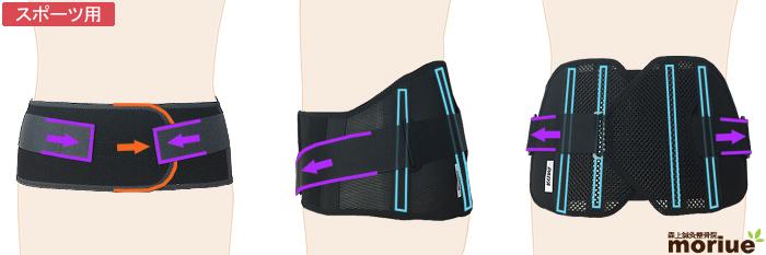 スポーツ用腰痛ベルト/プロハードスリム装着図