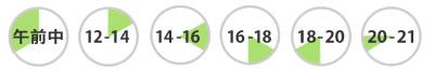 腰痛ベルト/骨盤ベルト/膝サポーター/足首サポーターの通販/コルセットミュージアム/配送時間指定
