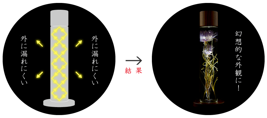 ハーバリウム(浮游花/フユカ)照明スタンドの仕組み