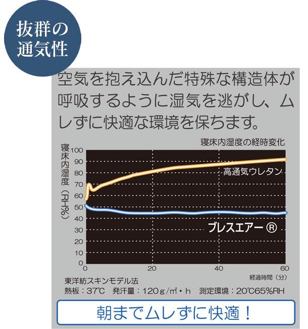 日本製 送料無料 フランスベッド ボディコンディショニング 敷きふとん 三ツ折り敷ふとん 97×195×6cm