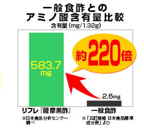 一般食酢とのアミノ酸含有量比較