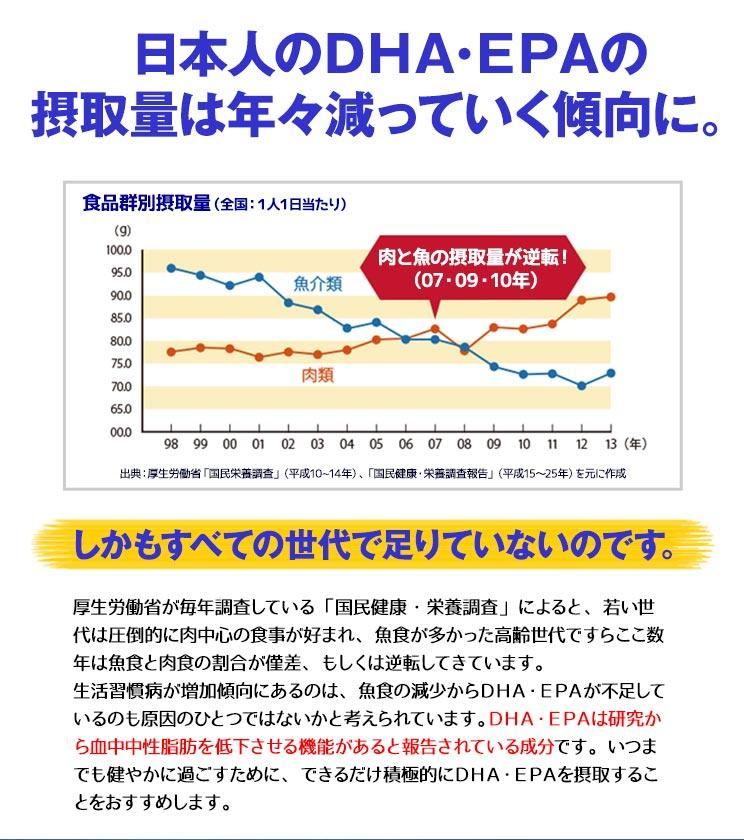 日本人のDHA・EPAの摂取量は年々減っていく傾向に。