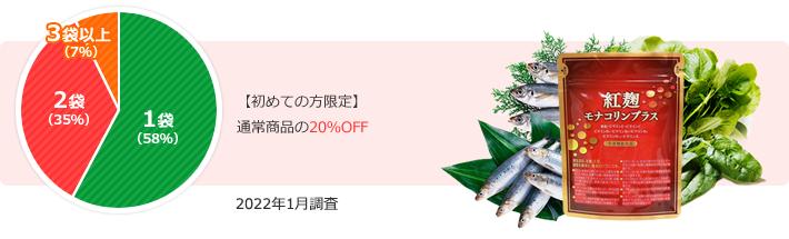 【初めての方限定】通常商品の20%OFF 1袋からでも送料無料♪
