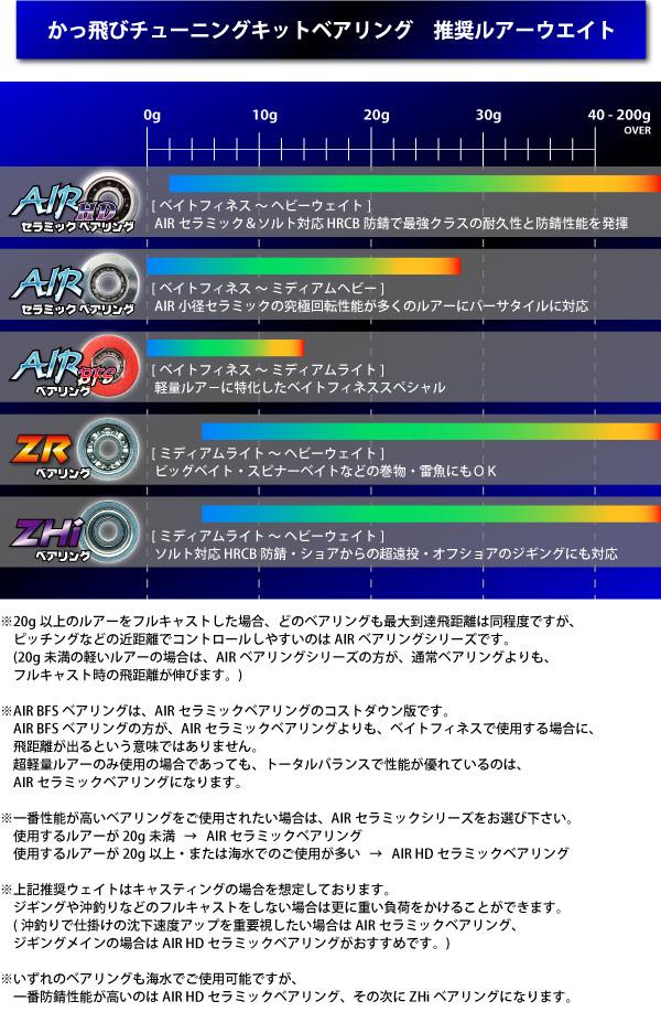 AIR HDセラミックベアリング