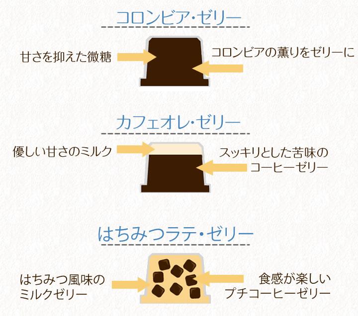 ヒロコーヒー自家焙煎一口コーヒーゼリーのポイント