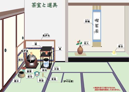 【茶道具】茶室の中の道具と位置(風炉)