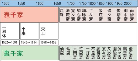 【茶道具】歴代家元(表千家と裏千家)