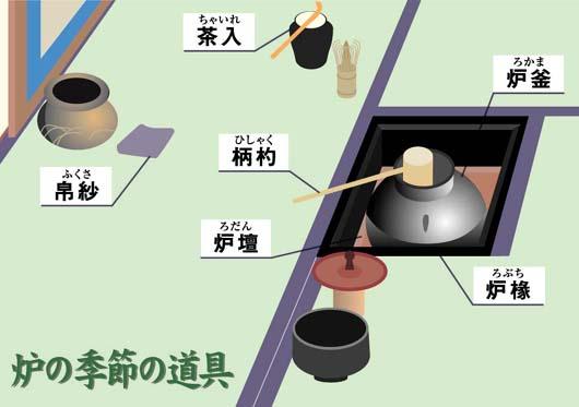 【茶道具】茶室の中の道具と位置(炉)