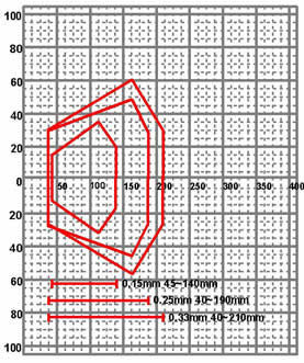 ハンディターミナル 8001シリーズ サイファーラボ Cipher LAB 読み取りフィールド参考図