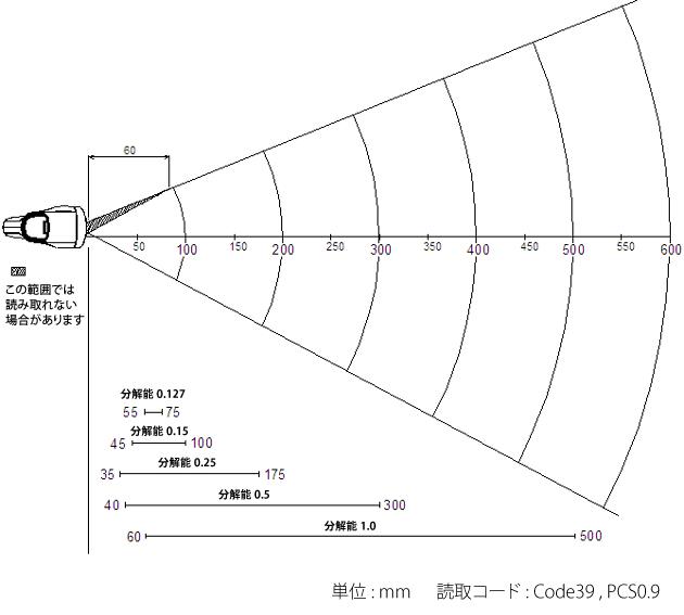 ガンスタイルバーコードリーダー OPN-4200i