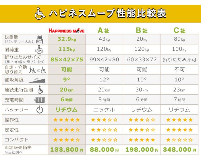 ハピネスムーブの機能(比較表)