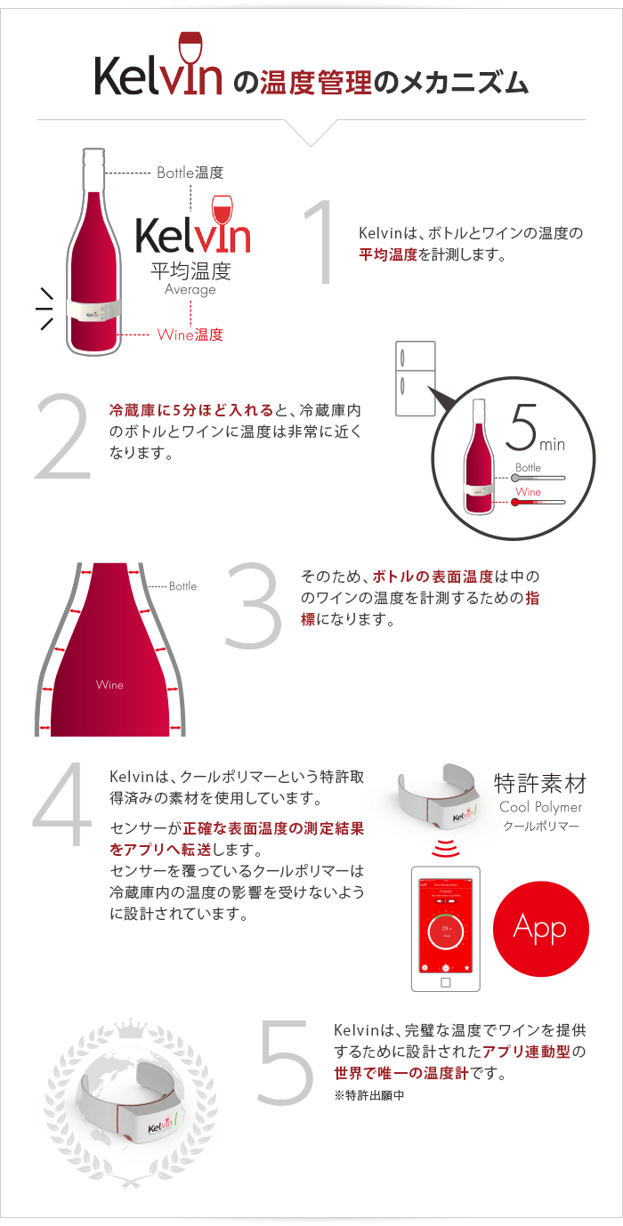 Kelvin(ケルビン)の温度管理のメカニズム 1.Kelvinは、ボトルとワインの温度の平均温度を計測します。 2.冷蔵庫に5分ほど入れると、冷蔵庫内のボトルとワインに温度は非常に近くなります。 3.そのため、ボトルの表面温度は中ののワインの温度を計測するための指標になります。 4.Kelvinは、クールポリマーという特許取得済みの素材を使用しています。センサーが正確な表面温度の測定結果をアプリへ転送します。センサーを覆っているクールポリマーは冷蔵庫内の温度の影響を受けないように設計されています。 5.Kelvinは、完璧な温度でワインを提供するために設計されたアプリ連動型の世界で唯一の温度計です。※特許出願中