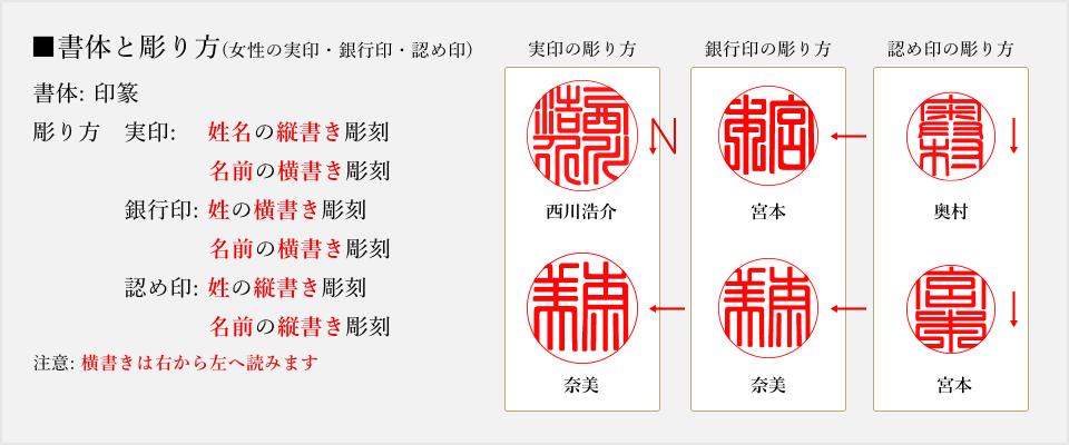 実印・銀行印・認め印の彫り方(印篆)