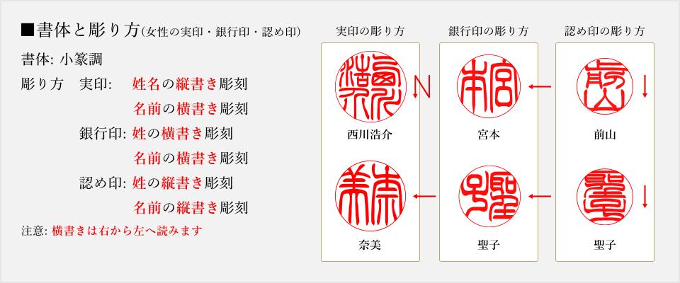 実印・銀行印・認め印の彫り方(小篆)