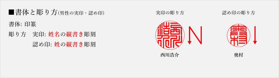 実印・認め印の彫り方(印篆)