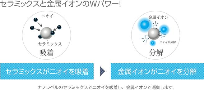 セラミックスと金属イオンのWパワー!!