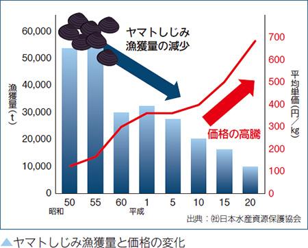 ヤマトしじみ漁獲量と価格の変化