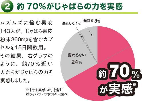 約70%がじゃばらの力を実感 ムズムズに悩む男女143人が、じゃばら果皮粉末360mgを含むカプセルを15日間飲用。その結果、右グラフのように、約70%近い人たちがじゃばらの力を実感しました。