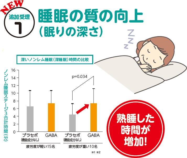 本品にはGABAが含まれます。GABAは、一時的な疲労感やストレスを感じている方のよって生じる一時的な疲労感を緩和する機能が報告されています。睡眠の質(眠りの深さ)の向上に役立つ機能、すっきりとした目覚めをサポートする機能、一時的に落ち込んだ気分を前向きにする(積極的な気分にする、生き生きとした気分にする、やる気にするなどの)機能、デスクワークなどの精神的ストレスがかかる作業によって生じる一時的な疲労感を緩和する機能が報告されています。