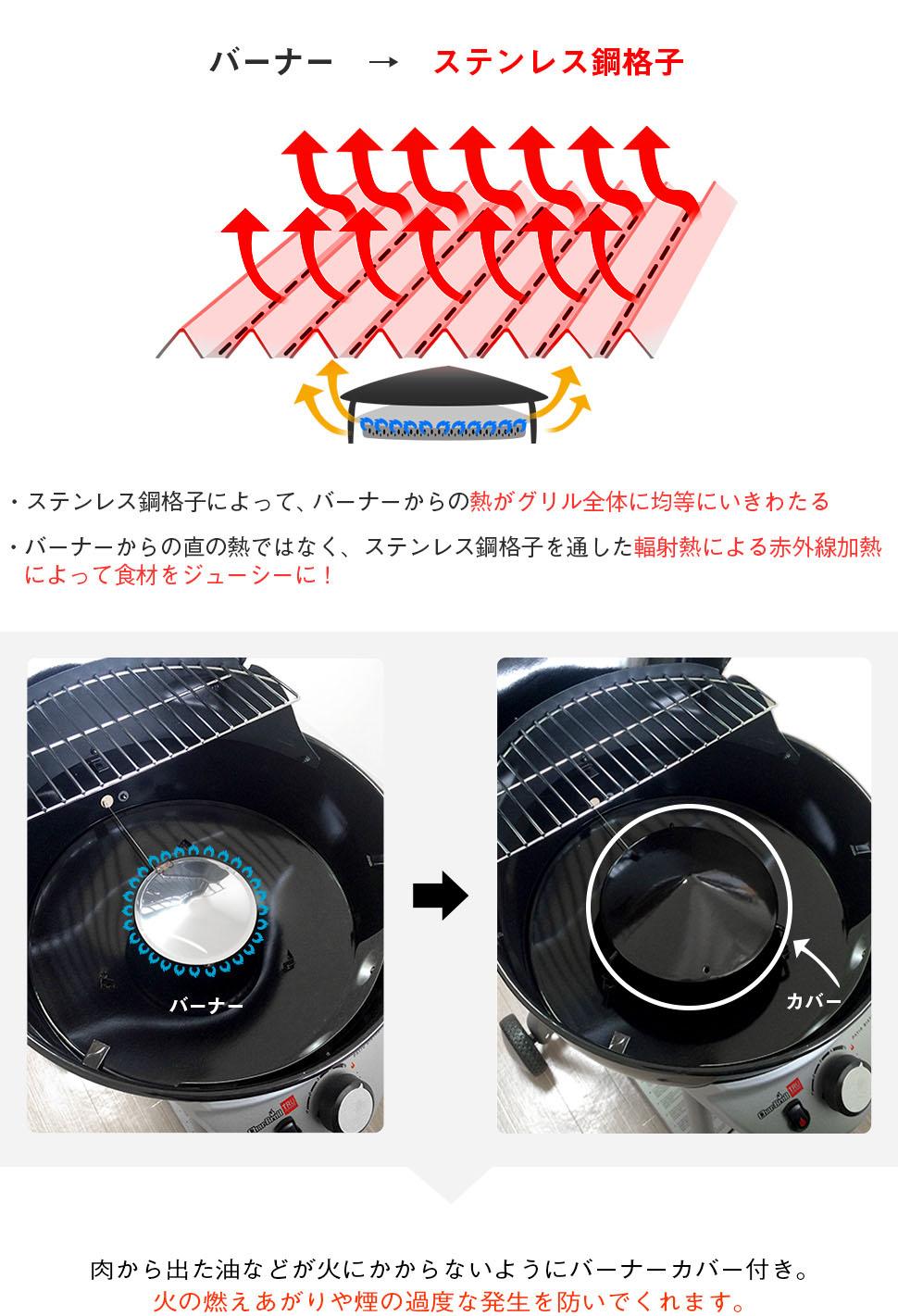 バーナー → ステンレス鋼格子