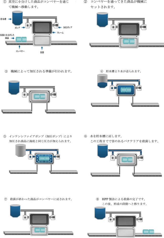 HPP製法解説図