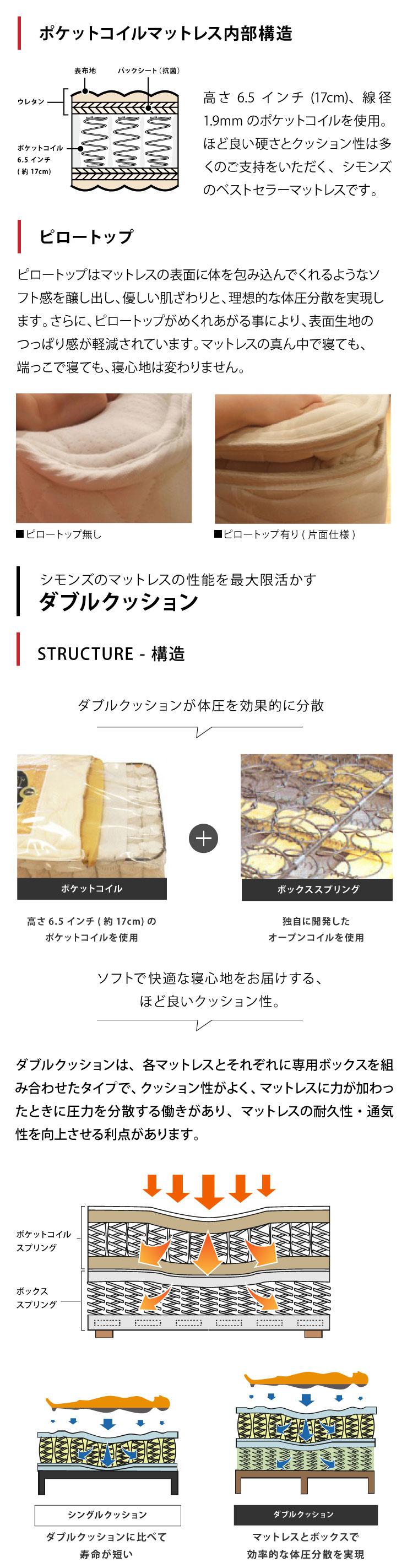 ポケットコイル構造のビューティレスト