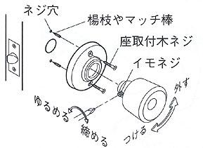 GIKEN(川口技研)室内用ドアノブの交換方法
