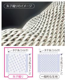 朱子織りイメージ