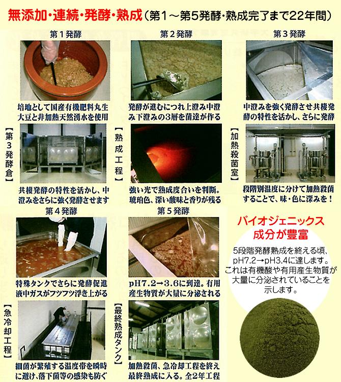 発酵から熟成完了まで22年間
