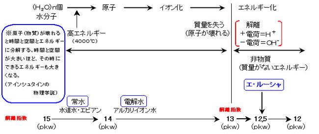 エ・ルーシャクリーム・ローション