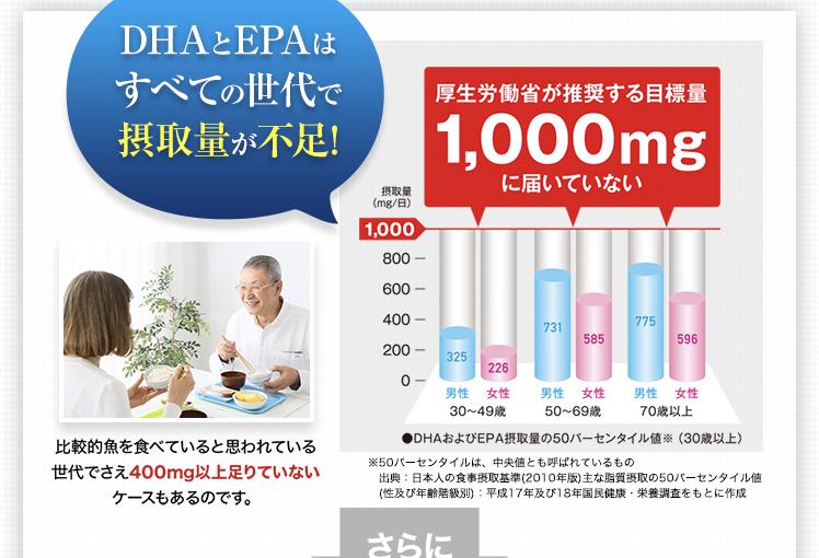 DHAとEPAはすべての世代で摂取量が不足!厚生労働省が推奨する目標量1,000mgに届いていない
