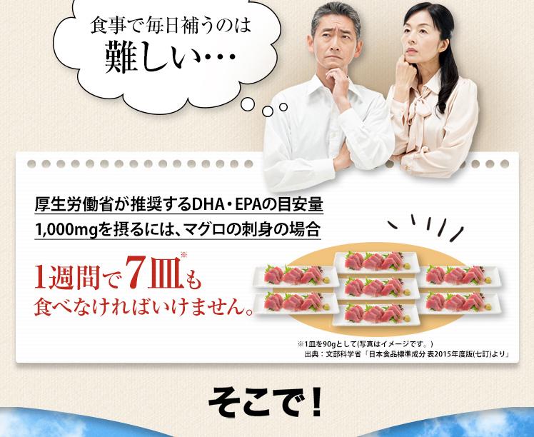 食事で毎日補うのは難しい・・・厚生労働法が推奨するDHA・EPAの目安量1,000mgを摂るには、マグロの刺身の場合1週間で7皿も食べなければいけません。