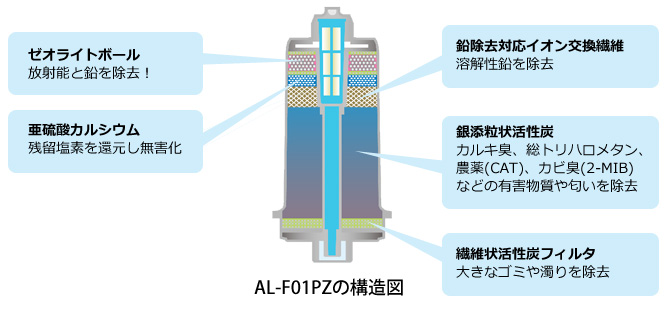 AL-F01PZの構造図