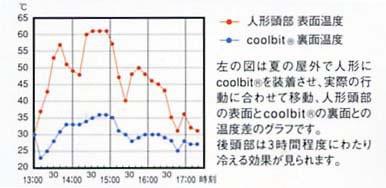 左の図は夏の屋外で人形にcoolbitを装着させ、実際の行動に合わせて移動、人形頭部の表面とcoolbitの裏面との温度差のグラフです。 後頭部は3時間程度にわたり冷える効果が見られます。