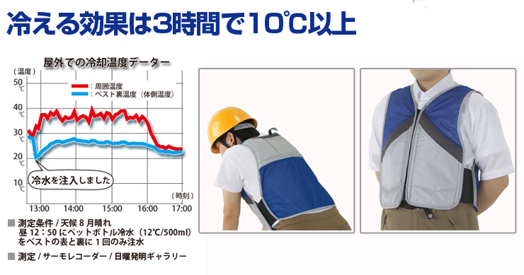 冷える効果  は3時間で10℃以上!クールビットアイスポケットベスト