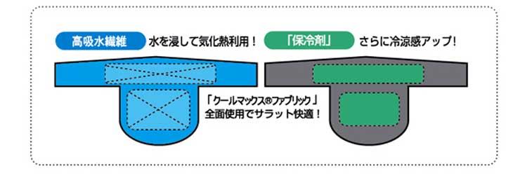 クールビットクールレジャー首と背中を水と保冷剤を使って冷却する首巻き,ネッククーラ
