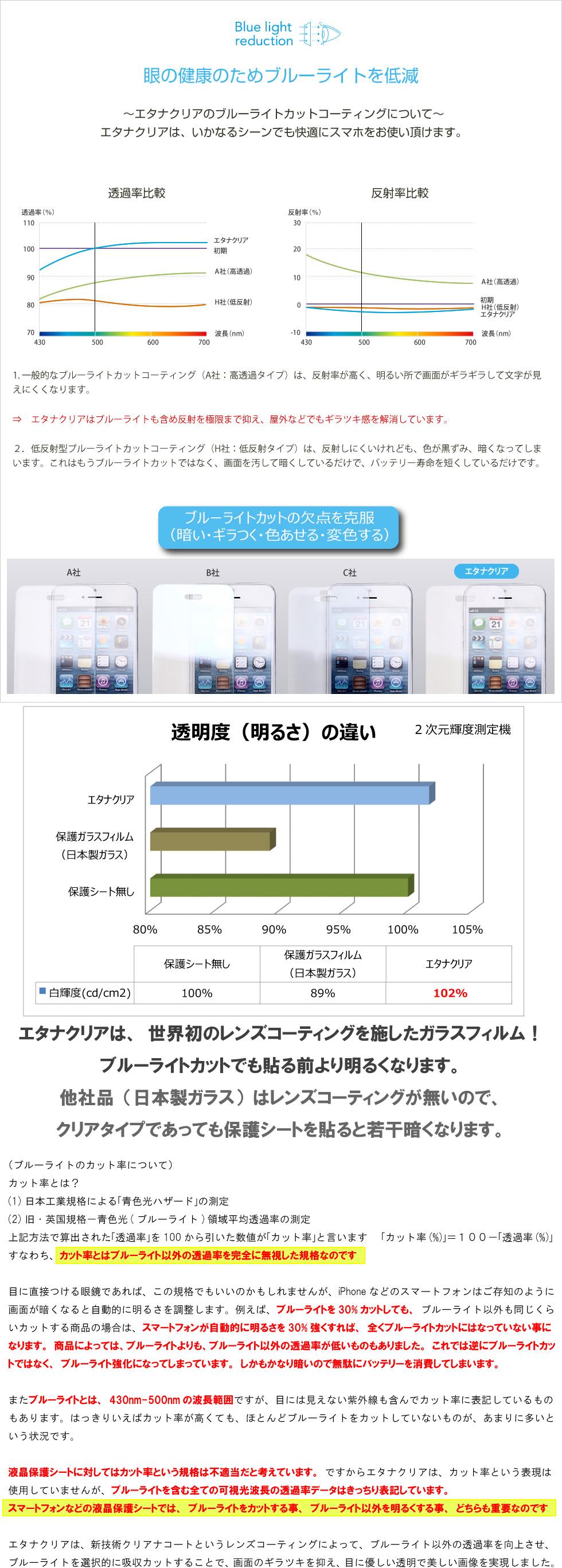 380nmからのカット率を表記している商品がありますが、どのスマートフォンでも430nm未満の波長は発光していません。 iPhoneなどの液晶画面では450nmのブルーライトが極端に強くブルーライトによるさまざまな悪影響が問題視されています。