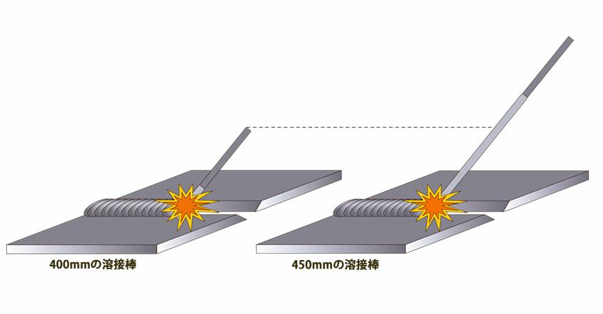 JIS 溶接技能者試験 被覆アーク溶接 溶接試験 溶接検定 長い溶接棒 ロングタイプ
