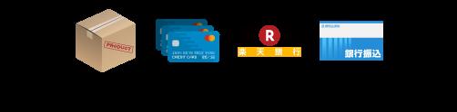 銀行振込/クレジットカード決済/楽天バンク決済/代金引換