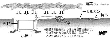 甲種法定猟具「びっくり足くくり罠」