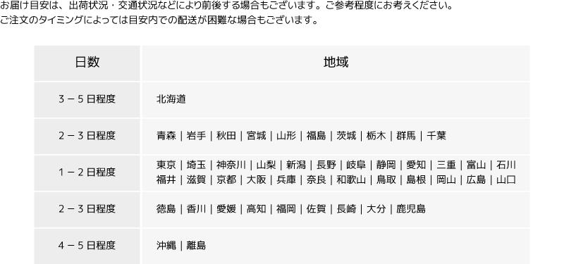 全国お届け目安/日数