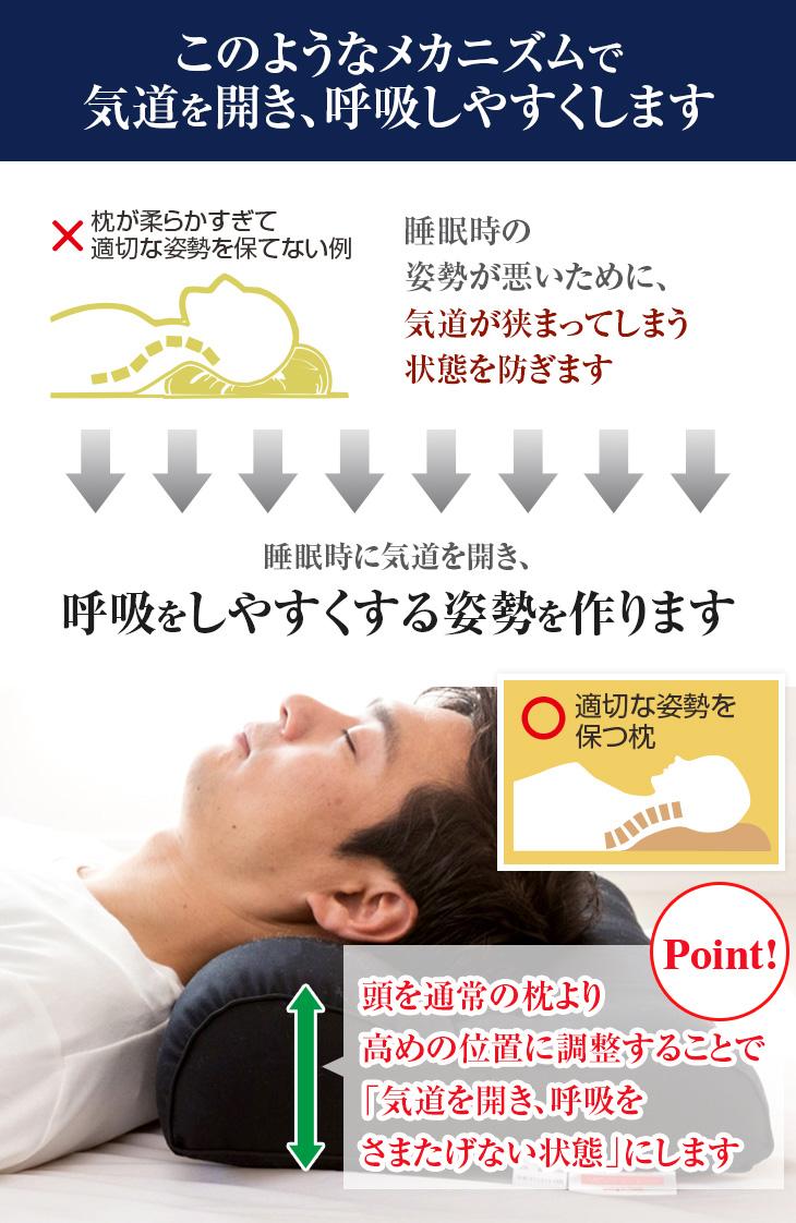 いびき枕のメカニズム 睡眠時に気道を開き、呼吸をしやすくする姿勢を作ります