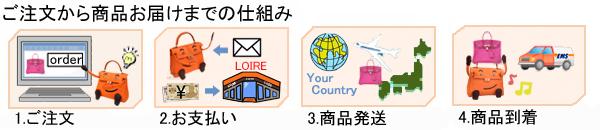 海外発送の仕組み