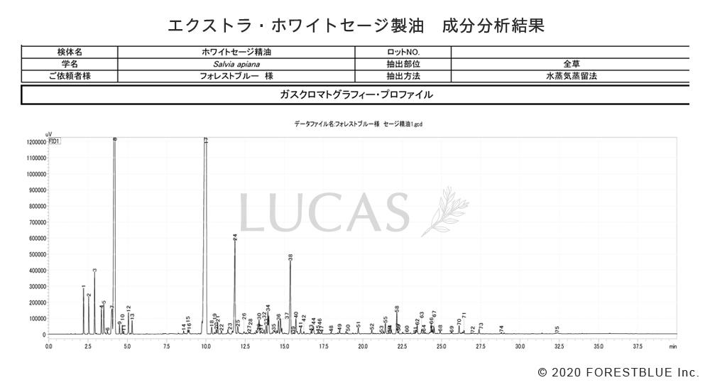 ホワイトセージ製油の成分表
