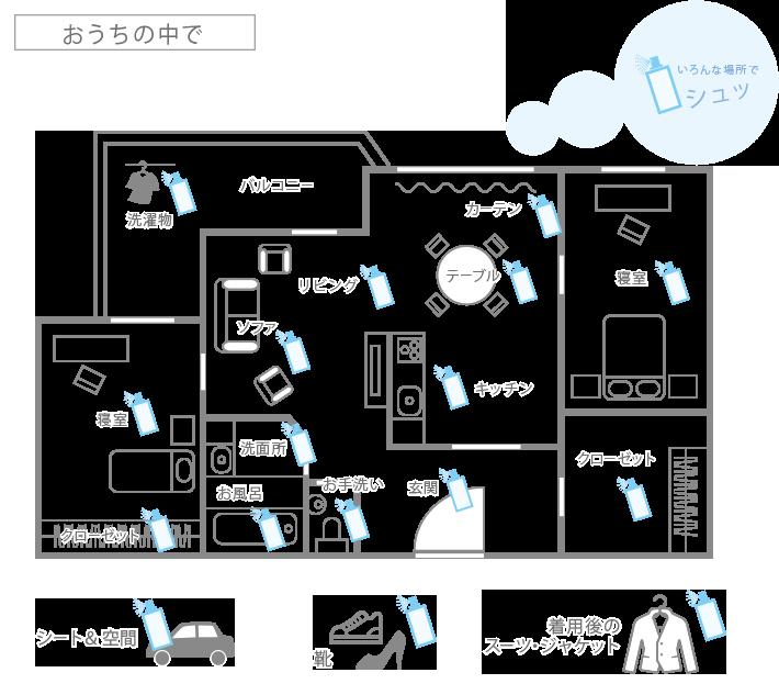 お家の中での浄化パターン