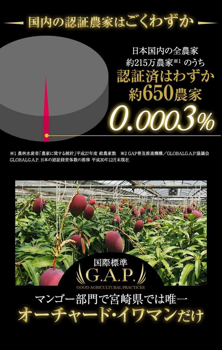 国内の認証農家をごくわずか 国内の全農家のうち認証済みはわずか0.0003% マンゴー部門で宮崎県では唯一
